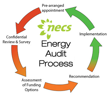 Energy Audit Process